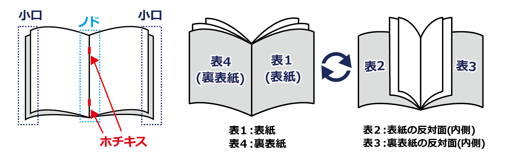 pdf 印刷 製本用 余白