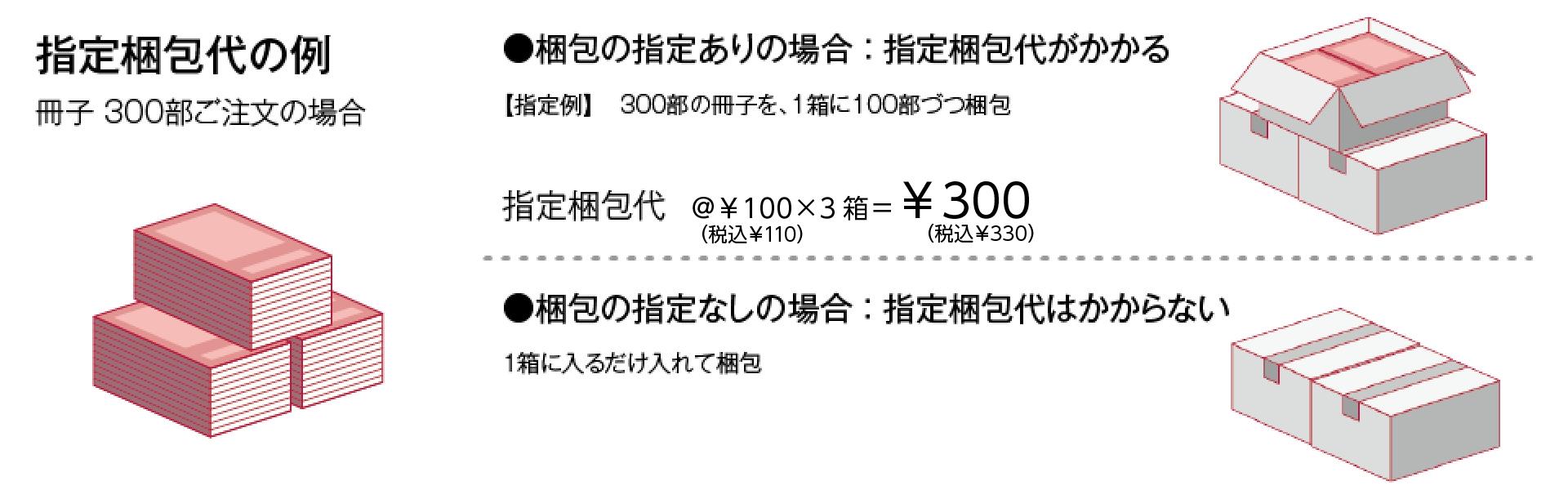 指定梱包代の例